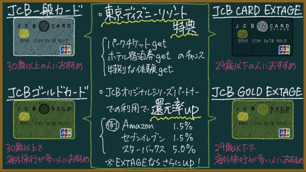 ディズニーデザイン:JCBカード4種類を徹底解説【おすすめを提案】