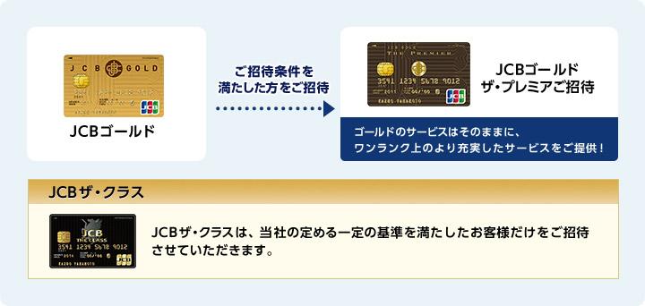 JCBカードの昇格の画像