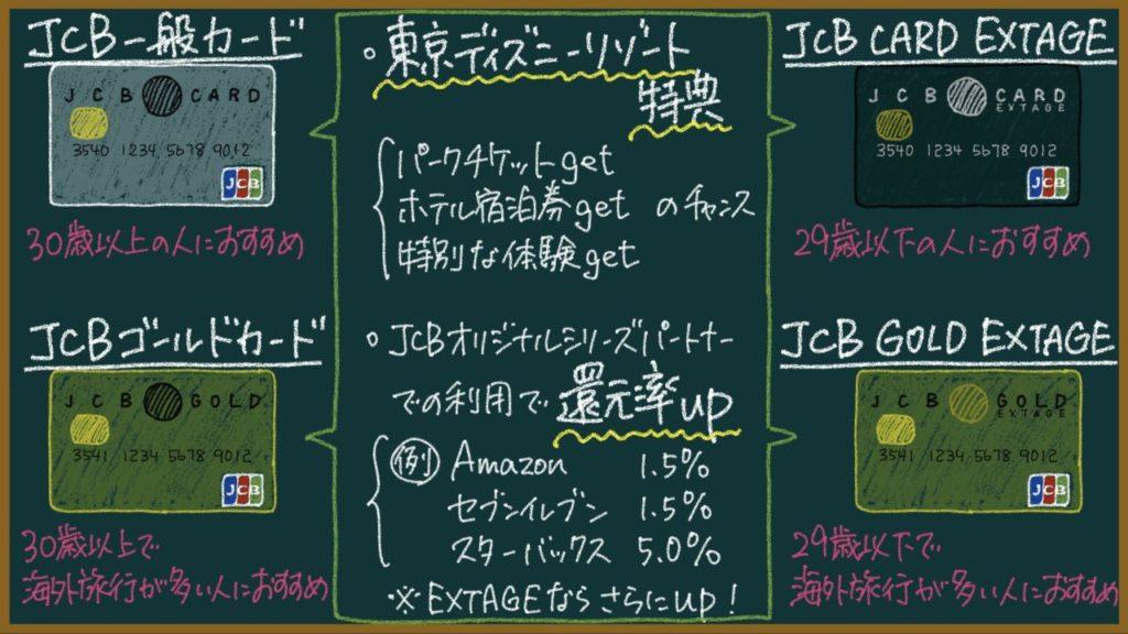 JCBカードの説明画像