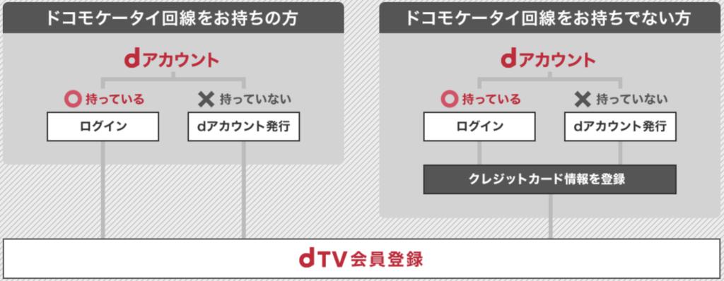 dTVの画像